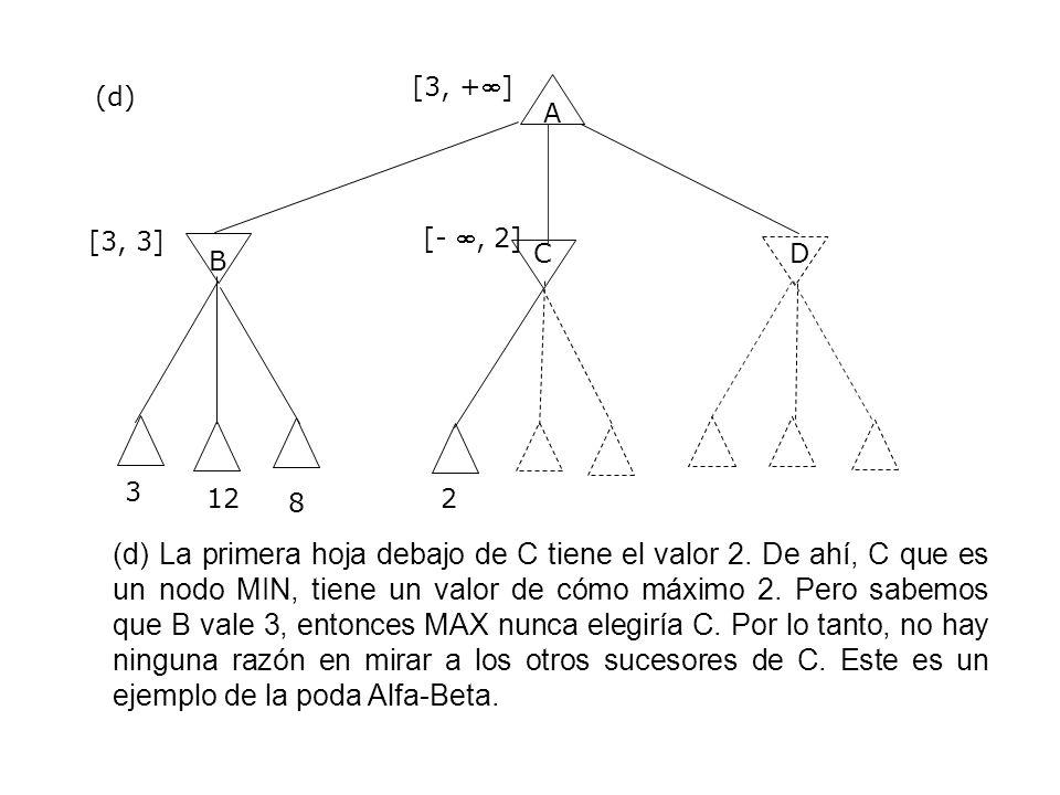 [3, +] (d) A. [3, 3] [- , 2] C. D. B. 3. 12. 8. 2.
